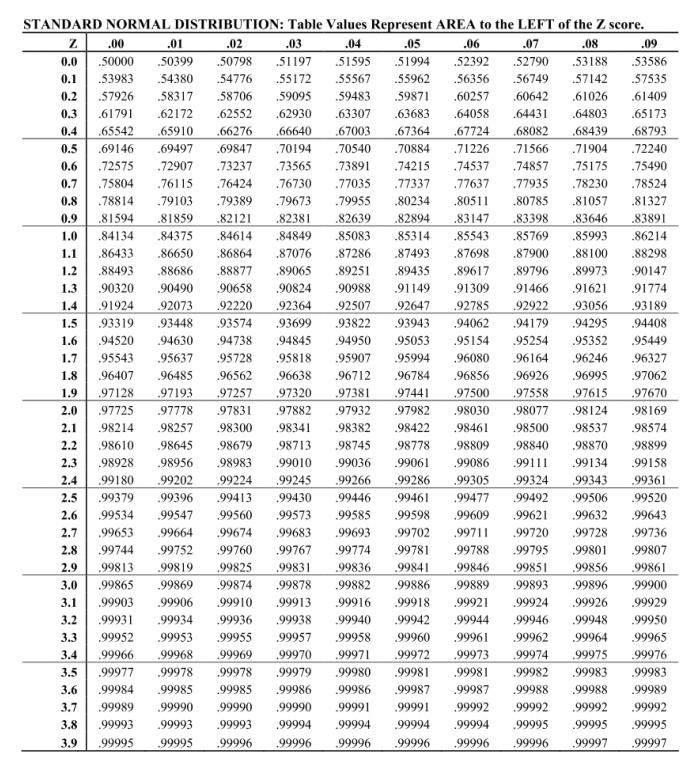 Z Table Standard Normal Distribution Z Scoretable Com
